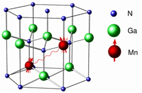 Ferromagnetism
